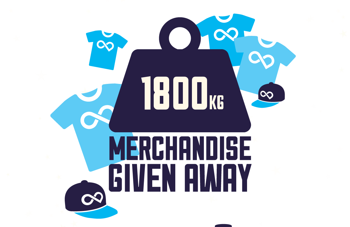 1800kg of merchandise given away