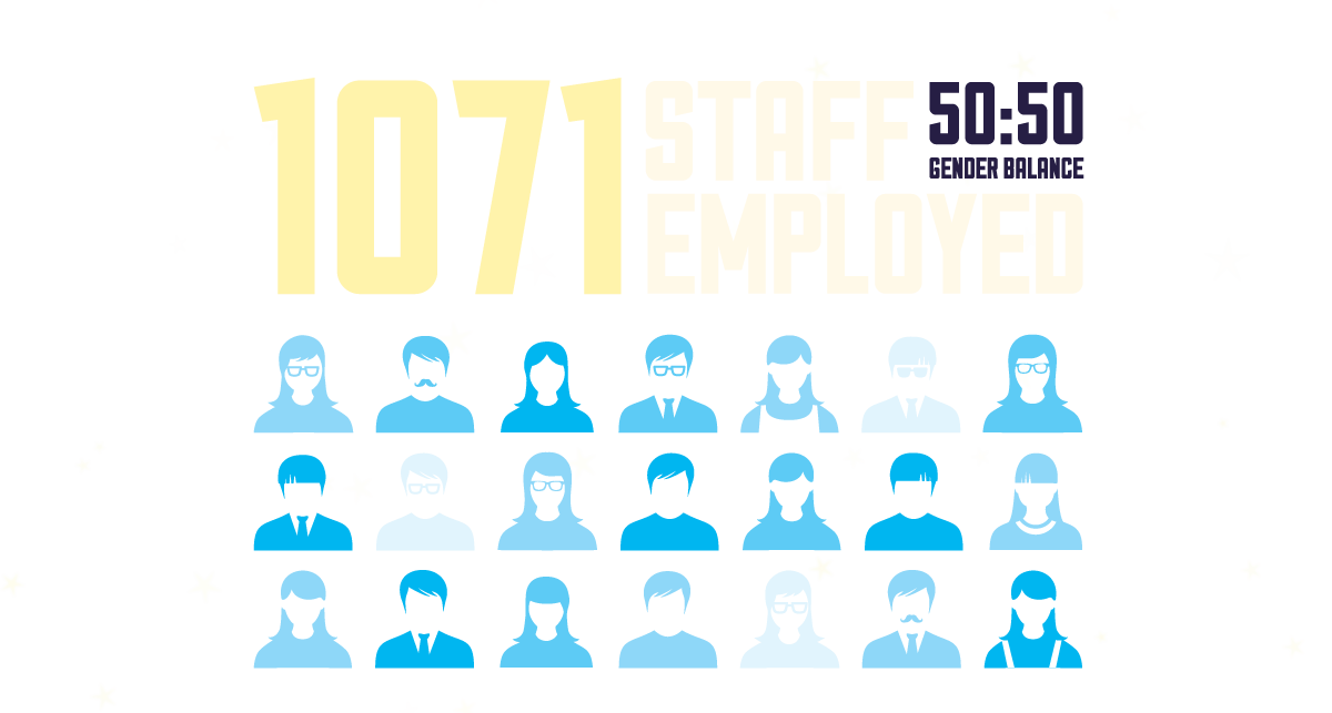 1071 staff employed
