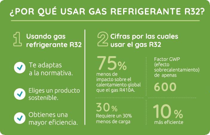 Ventajas de utilizar el Gas Refrigerante R32 - Ecología - Saneamientos Dimasa