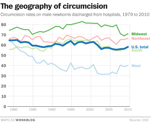 to circumcise or not
