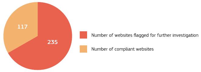 Numărul de site-uri examinate în cursul acțiunii de verificare și marcate pentru investigații suplimentare