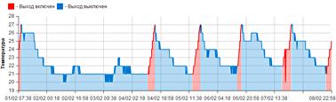График температуры GSM-розетка