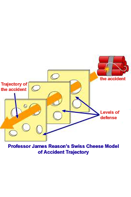 Swiss-Cheese-model-accident-trajectory