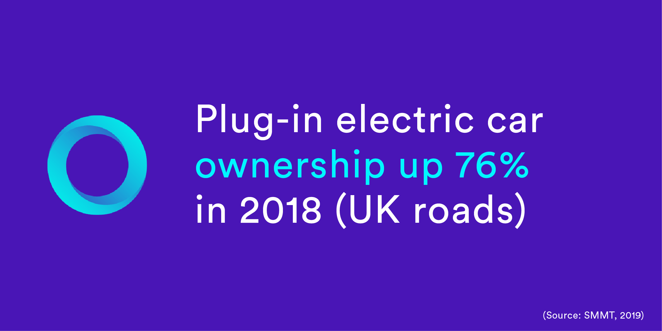 Plug-in electric car ownership up 76%