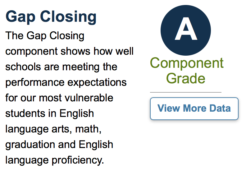 Graphic for Gap Closing Grade