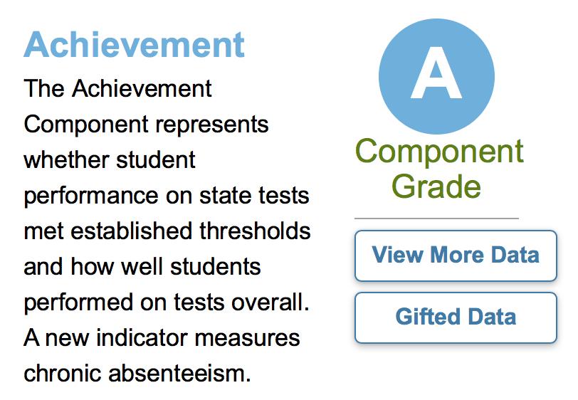 Graphic for Achievement Grade