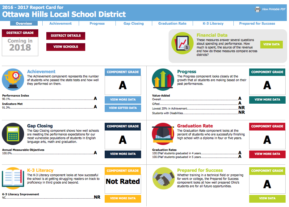 Picture of our local report card.  All A's!