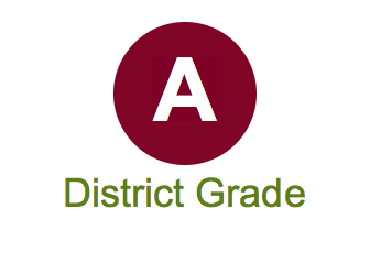 Graphic for overall district grade