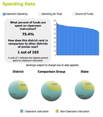 A graph about our spending data