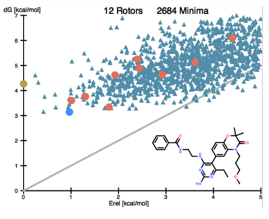 Multiple input conformers can now be tracked. Above, the top 9 docked poses of a renin inhibitor (red circles) are evaluated for their ligand strain relative to the entire unbound aqueous ensemble (blue triangles).