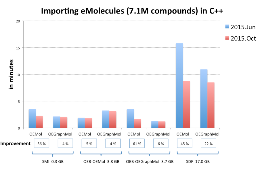 Performance improvement in C++. See OEChem TK's detailed release notes for the other languages.