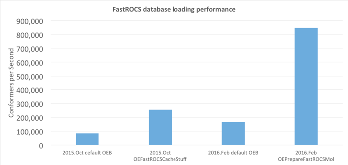 fastrocs database loading performance