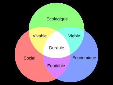 Matrice Éthique et Responsabilité Sociale d'Entreprise
