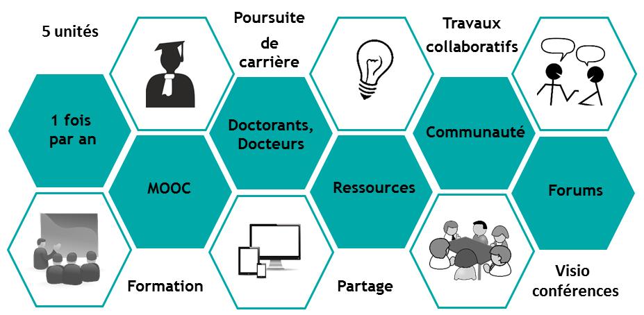 MOOC Doctorat et poursuite de carrière