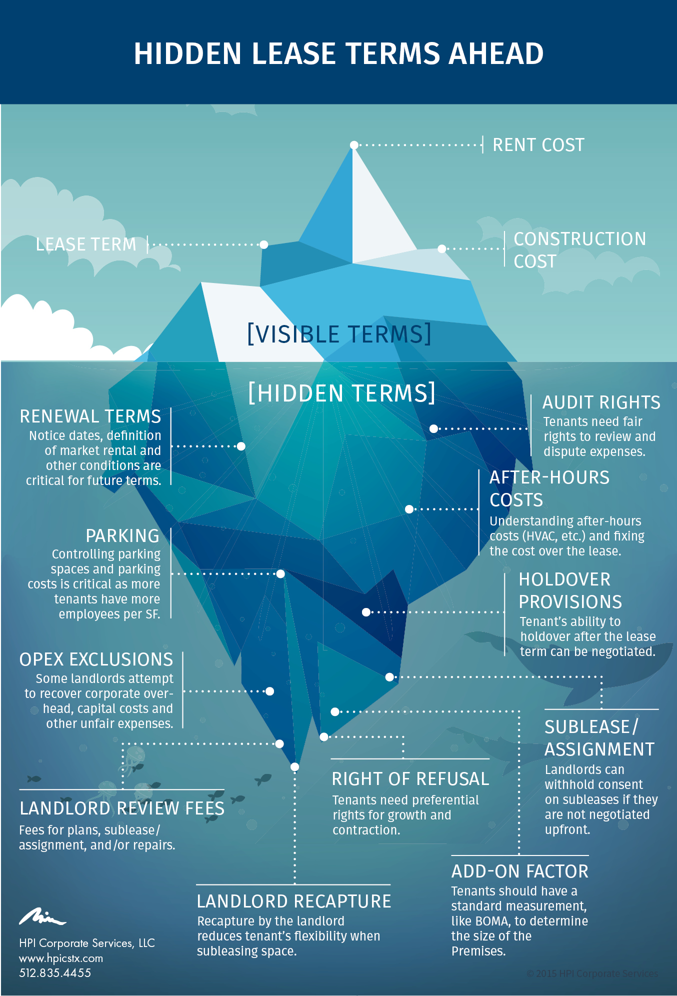 The Leasing Iceberg