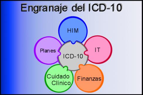 Servicios de Transición a ICD-10