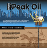 Peak Oil Graphic