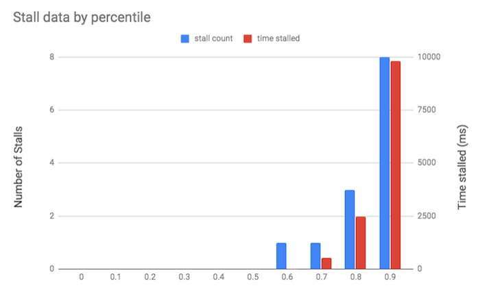 Graph showing stall data by percentile.