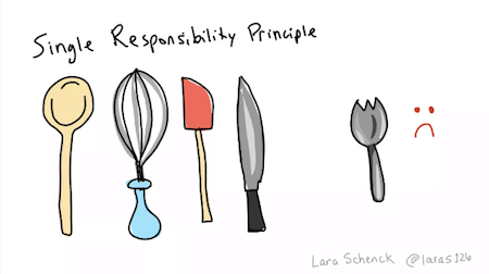 A set of kitchen utensils and a spork visualizing that packing too much responsibility into one tool results in a less useful tool.