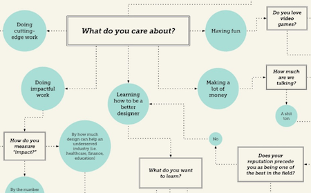 What Kind Of Design Work Should I Do? A Flow-Chart For Designers