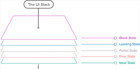Designing The Entire User Interface Stack