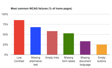 A chart displaying the most common WCAG failures. In declining order these are low contrast, missing alternative test, empty links, missing form labels, missing document language, empty buttons.