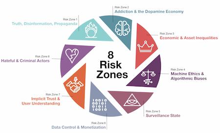 8 risk zones