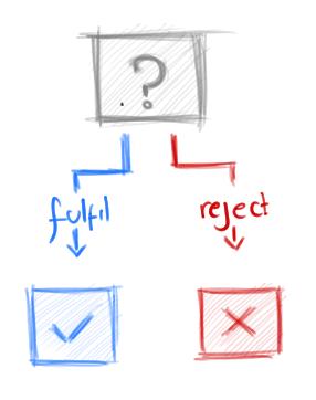 Understanding JavaScript Promises