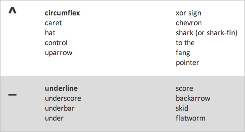 ASCII Character Pronunciation Rules