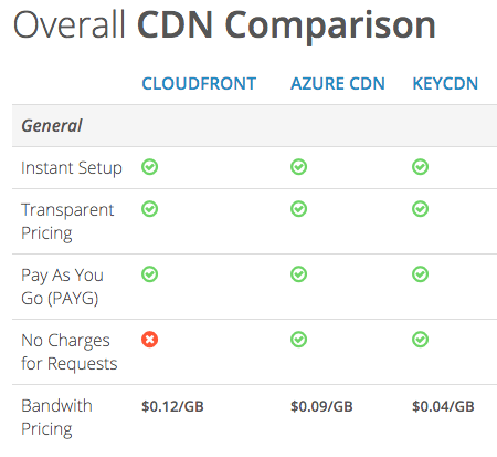 Best CDN Comparison Table
