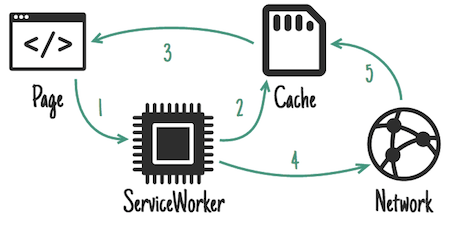 A service worker can manage caching and network, delivering content faster. Just one of the many scenarios of how a service worker could be used.