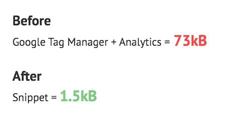 Before and after comparison. Google Tag Manager and Analytics weigh in with 73 kilobytes, the snippet with 1.5