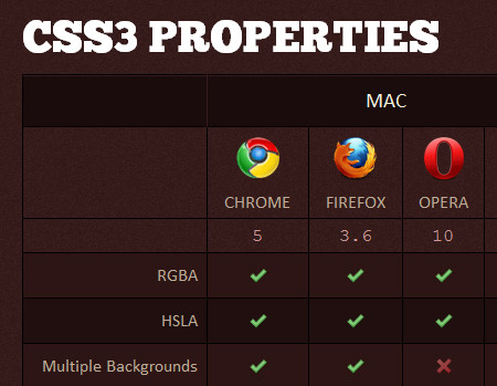 Reference Table for Cross-Browser-Compatible CSS3 and HTML5