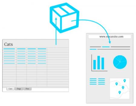 Spreadsheet Data Easily Visualized