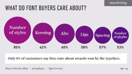 Font Purchasing Habits Survey Results