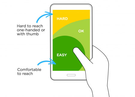 On mobile, our designs must accommodate primarily for thumbs. Usability matters.