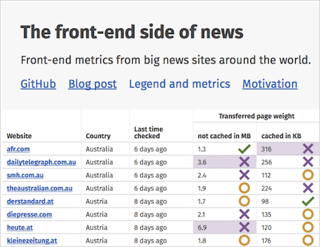 Front End Metrics From News Sites Around The World