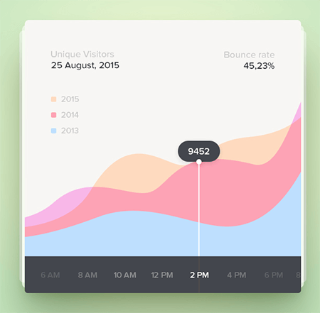 100 Days Of User Interface Experiments