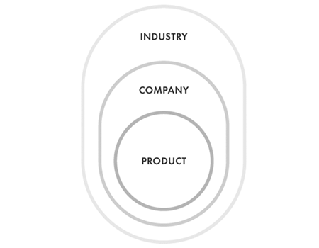 The three layers of business: industry level, company level, product level