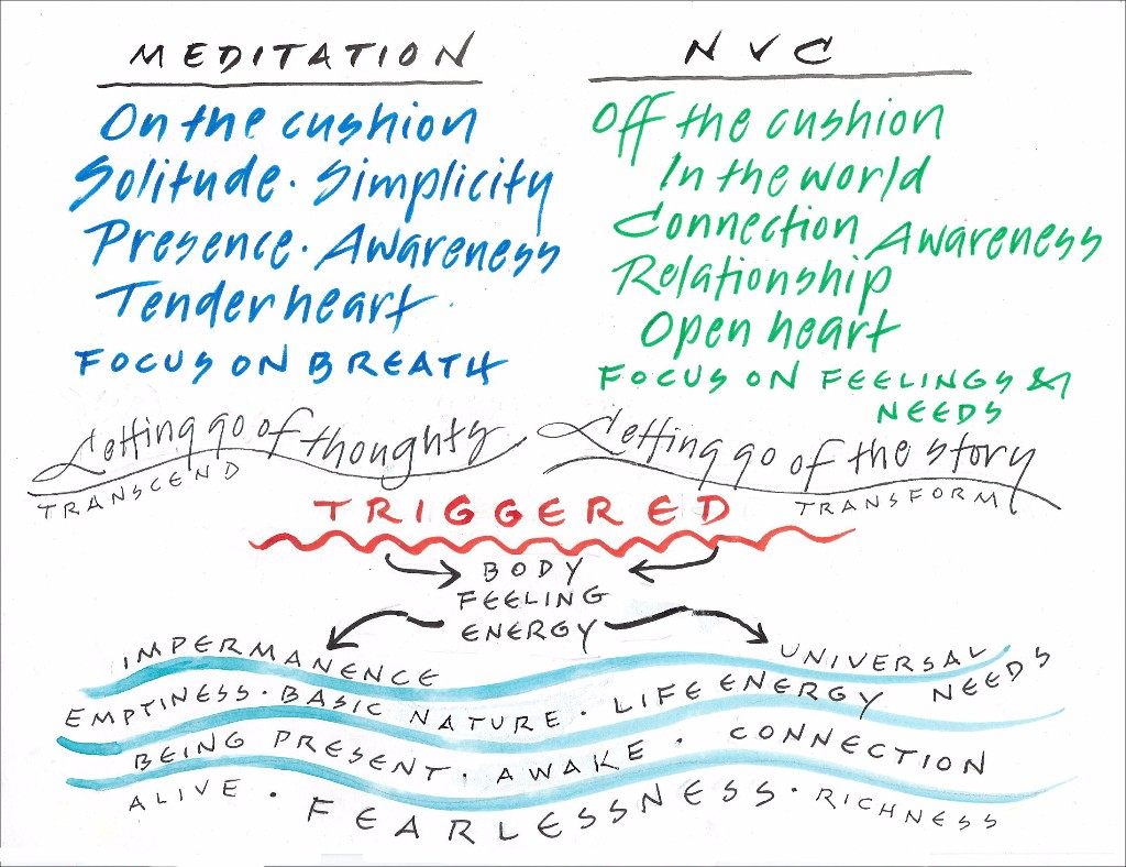 Journeying with NVC and buddhism in preparation for our on line course.