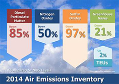 Air emission gains
