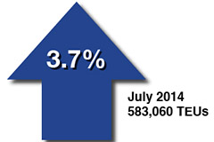 Cargo numbers for July 2014
