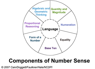 Components of number sense diagram. Elements of the diagram are included in the list below