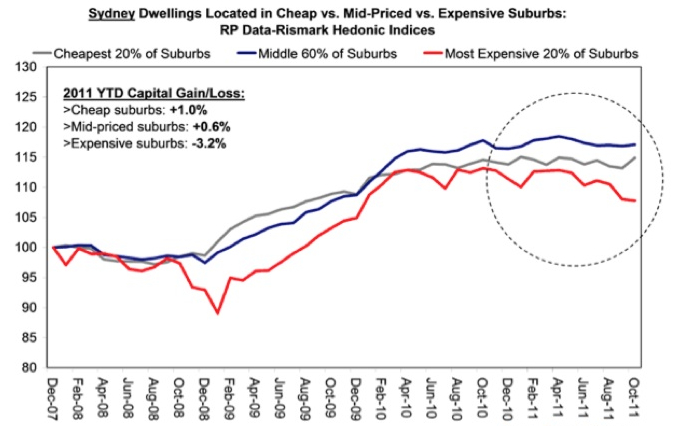Chart of Cheap, mid-priced & expensive suburb prices
