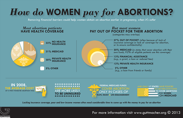 How do women pay for abortions? Mostly out of pocket.