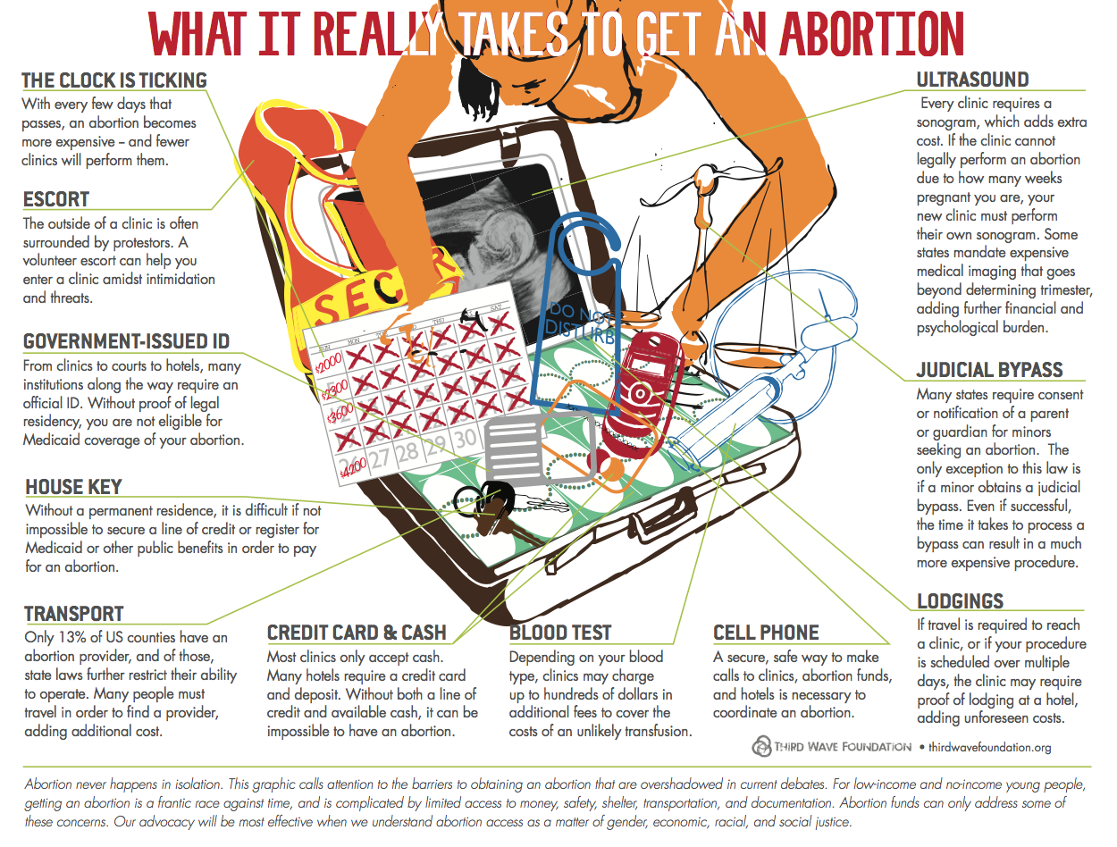 What it really takes to get an abortion