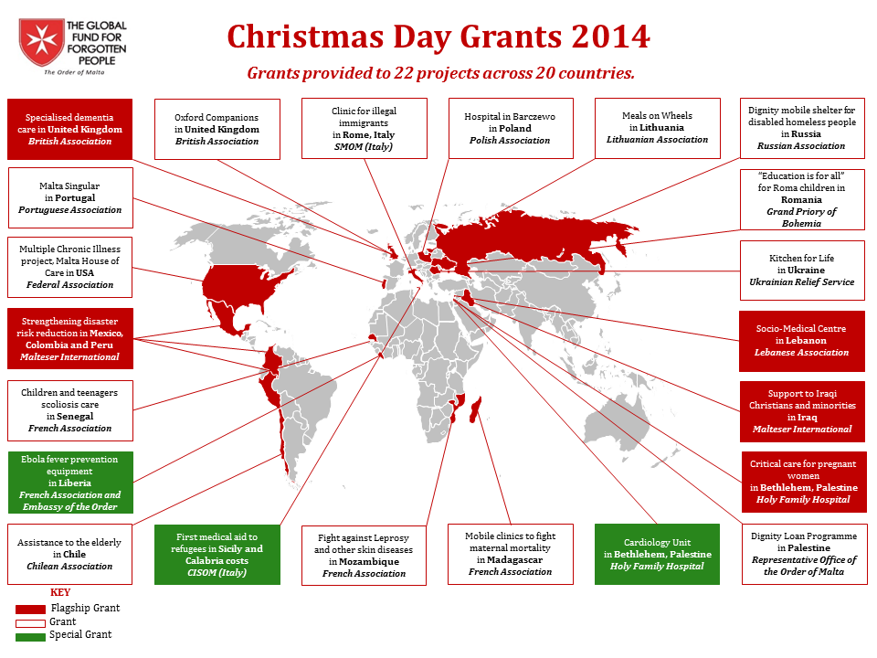 Global Fund Grants