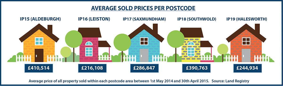 Average sold prices per postcode