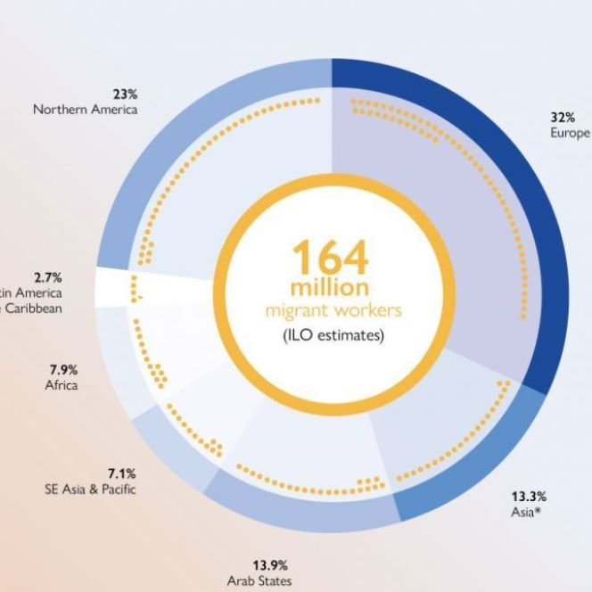 Infographic on the number of migrant workers broken down by region.