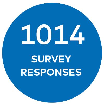 1014 survey responses